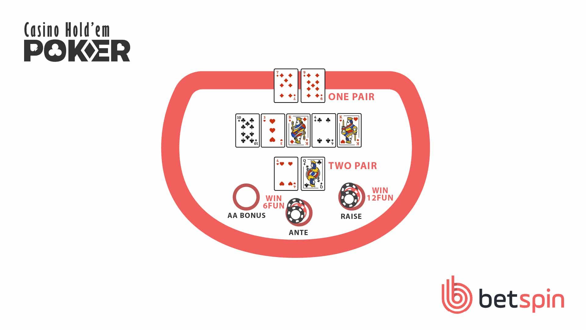 Casino Holdem Step 5