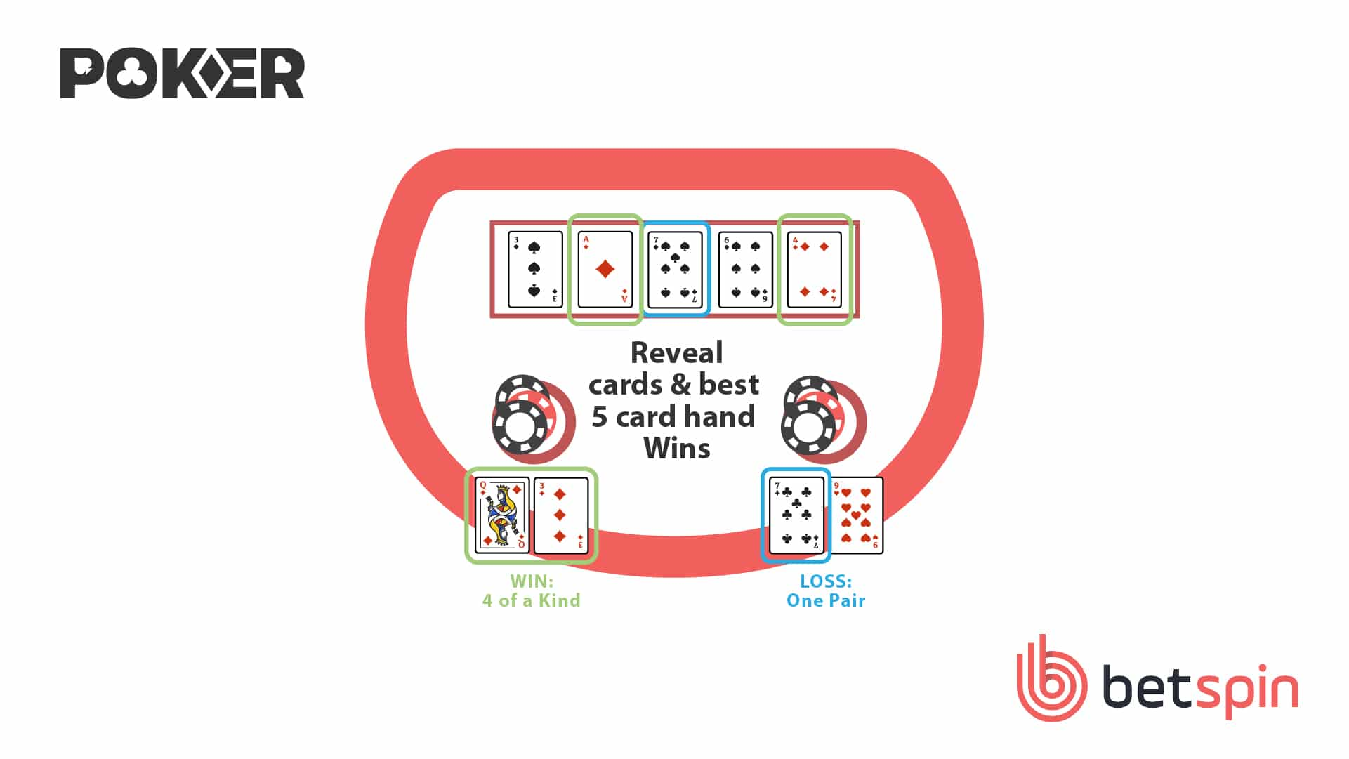 Live Poker Step 7