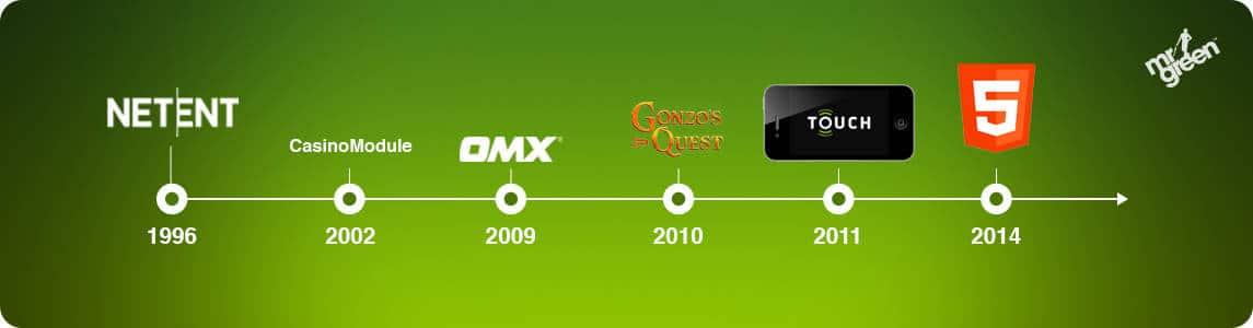 Netent History Timeline
