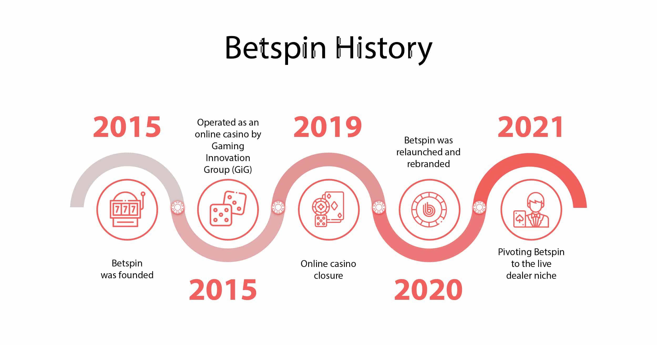 Betspin Timeline